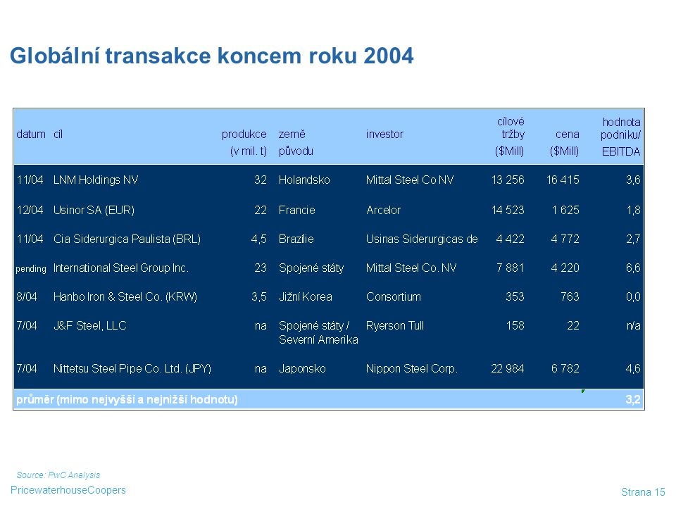 Globální transakce koncem roku 2004