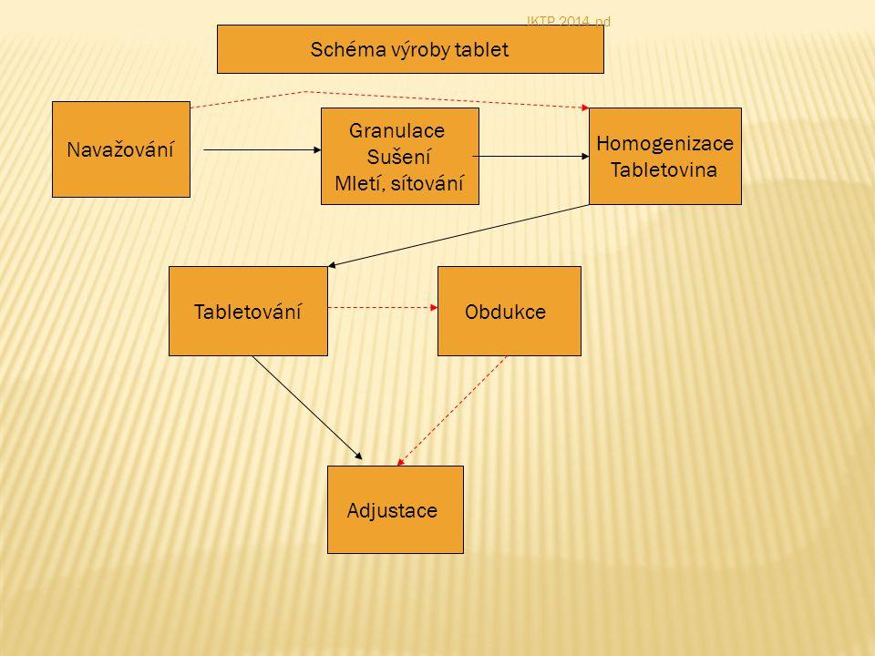 Schéma výroby tablet Navažování Granulace Sušení Mletí, sítování