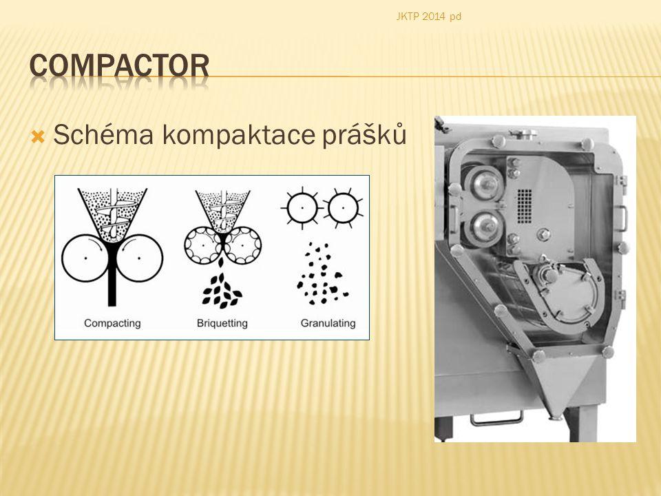 JKTP 2014 pd Compactor Schéma kompaktace prášků