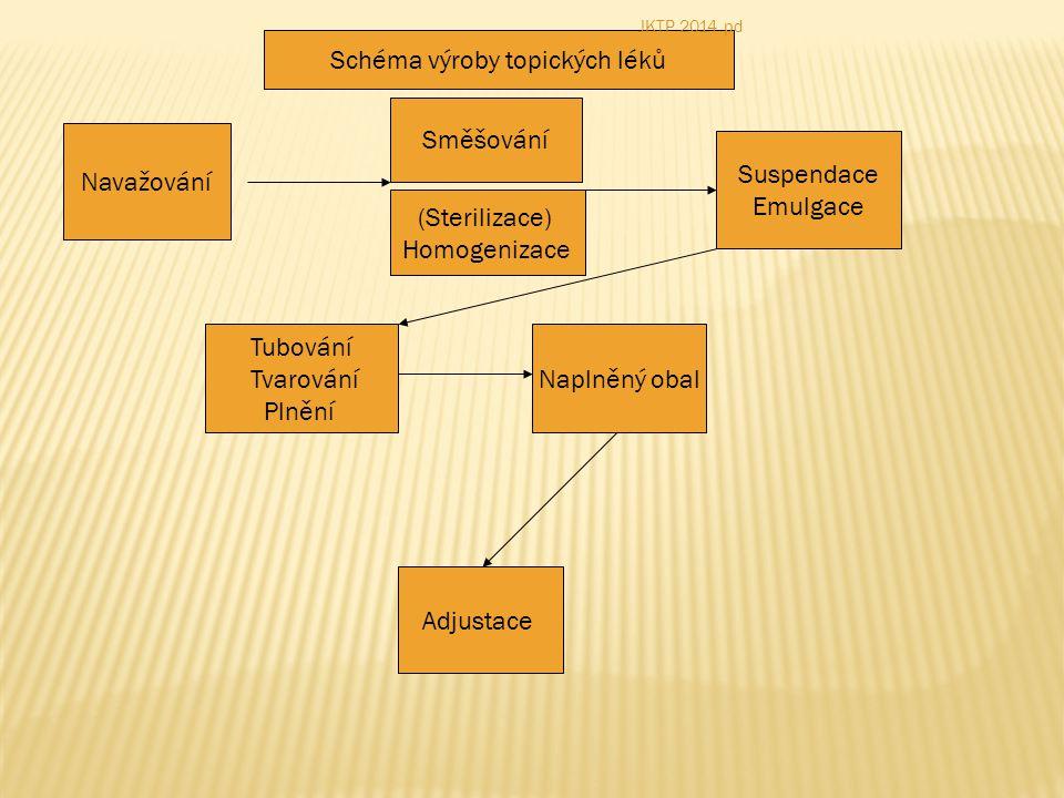 Schéma výroby topických léků