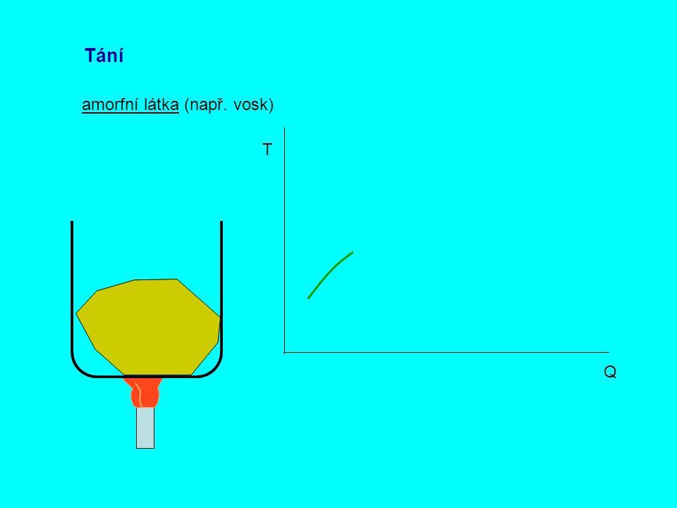 Tání amorfní látka (např. vosk) T Q