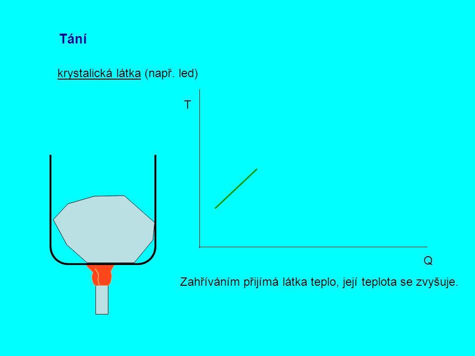Tání krystalická látka (např. led) T Q