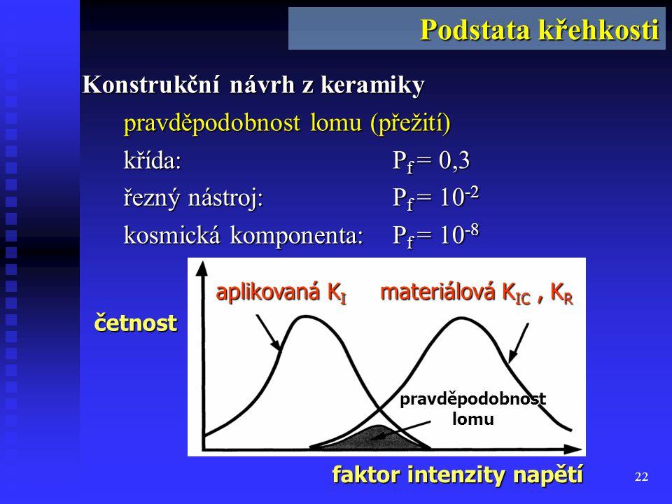 Podstata křehkosti pravděpodobnost lomu (přežití) křída: Pf = 0,3
