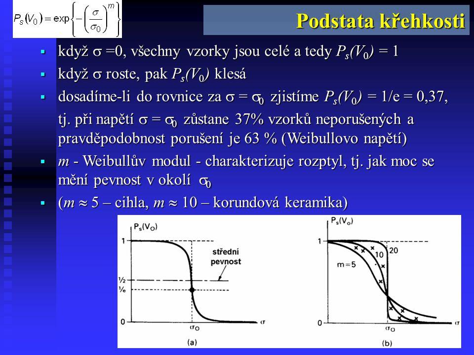 Podstata křehkosti Podstata křehkosti. když  =0, všechny vzorky jsou celé a tedy Ps(V0) = 1. když  roste, pak Ps(V0) klesá.