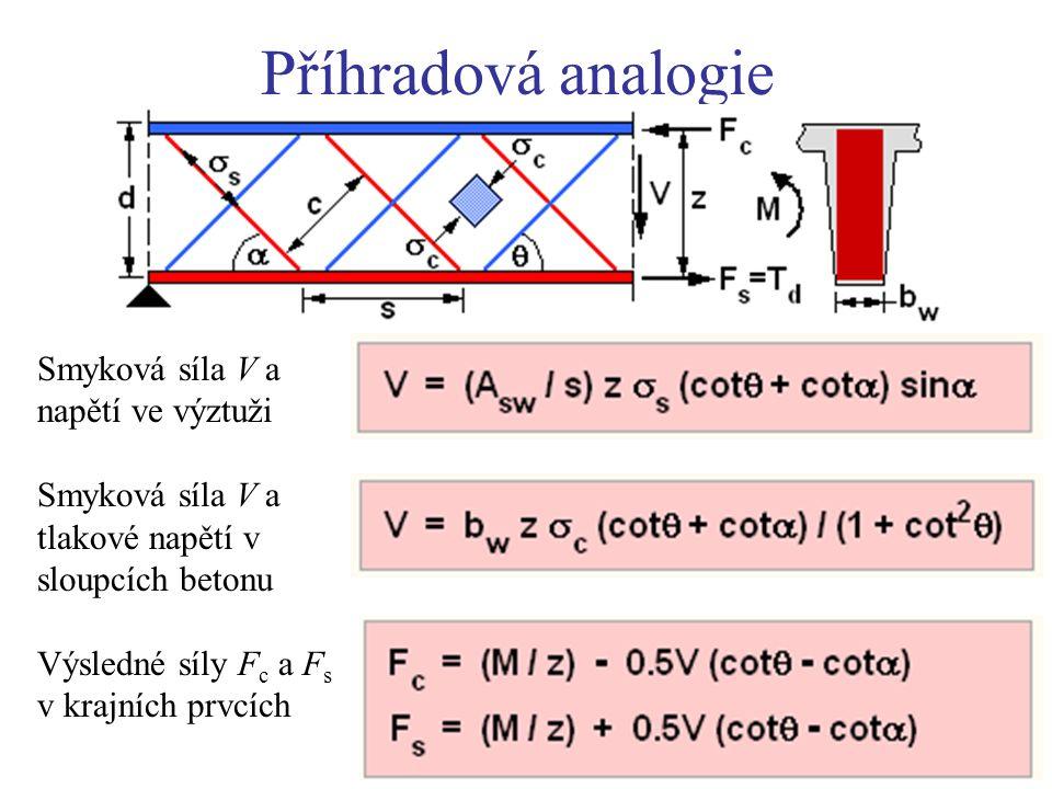 Příhradová analogie Smyková síla V a napětí ve výztuži