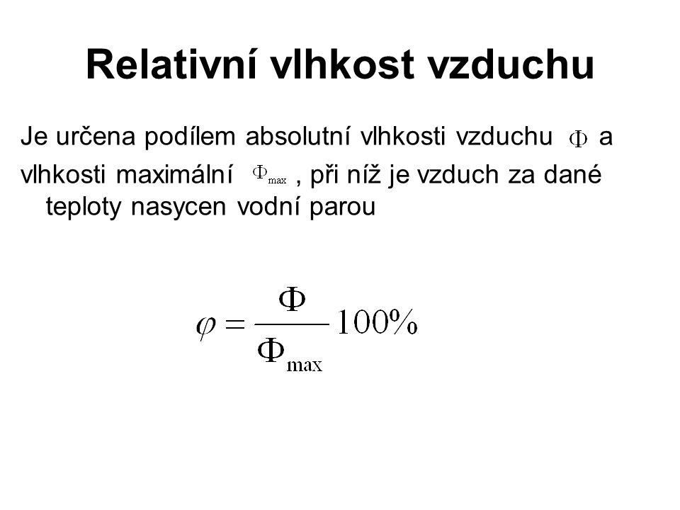 Relativní vlhkost vzduchu