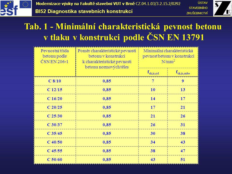v tlaku v konstrukci podle ČSN EN 13791