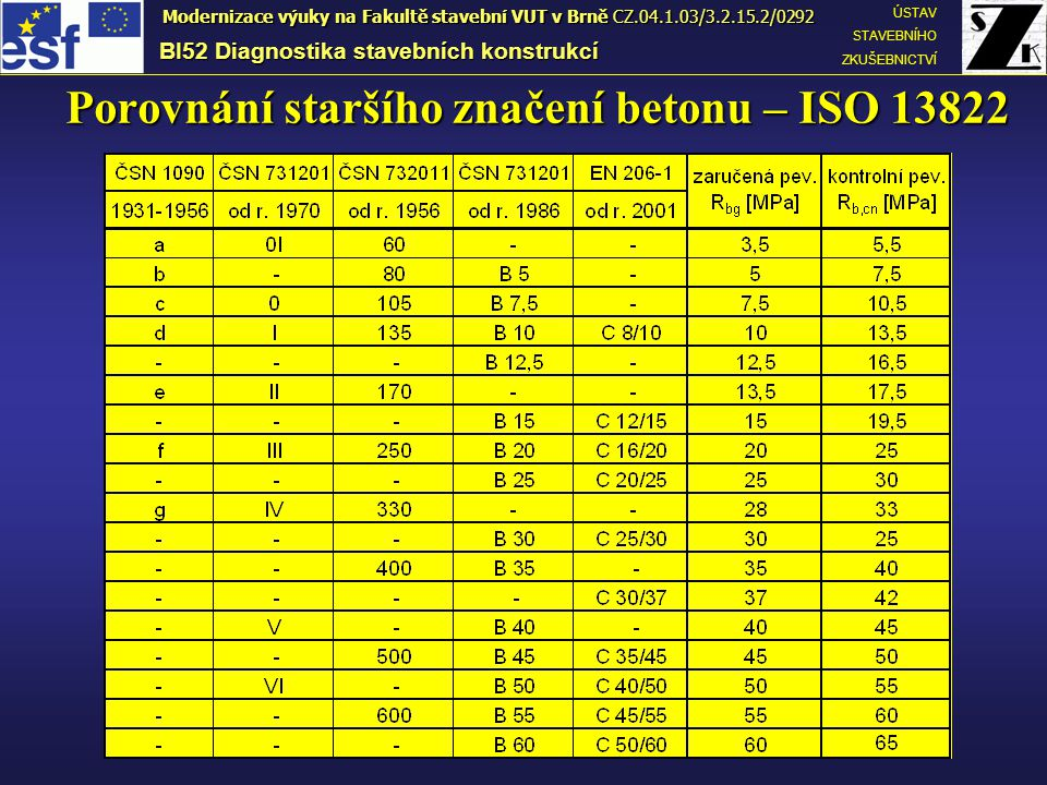 Porovnání staršího značení betonu – ISO 13822