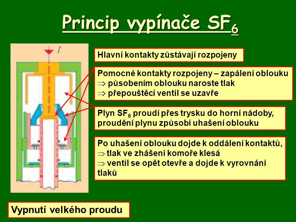 Princip vypínače SF6 Vypnutí velkého proudu