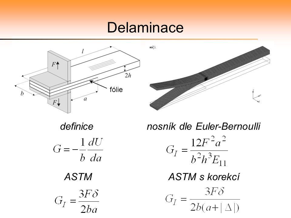 nosník dle Euler-Bernoulli