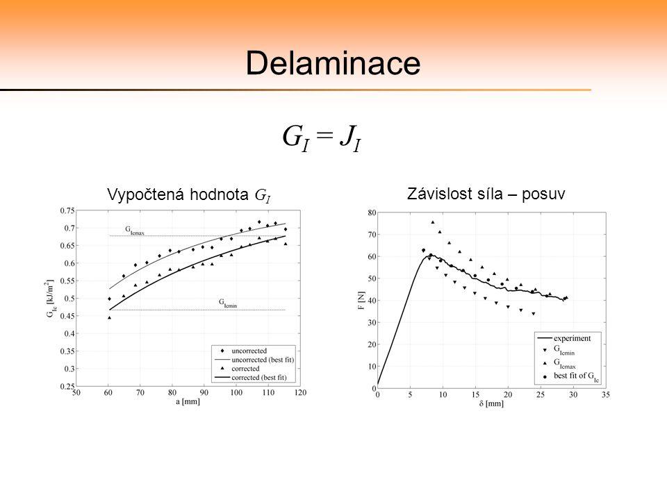 Delaminace GI = JI Vypočtená hodnota GI Závislost síla – posuv