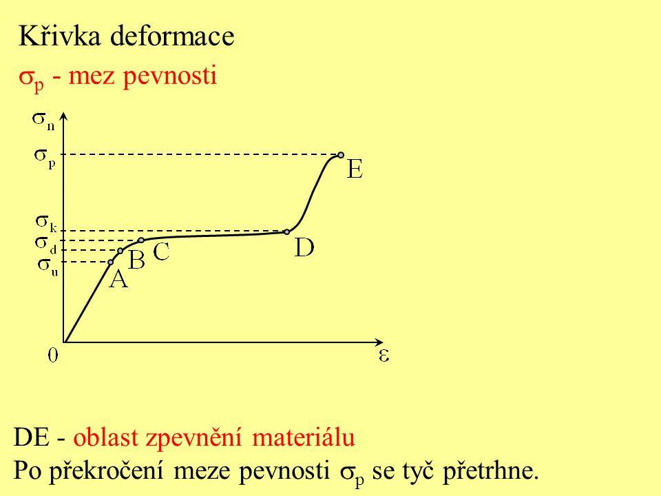 Křivka deformace sp - mez pevnosti DE - oblast zpevnění materiálu