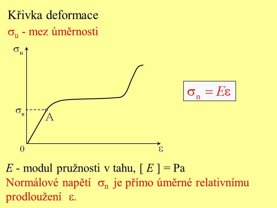 Křivka deformace su - mez úměrnosti
