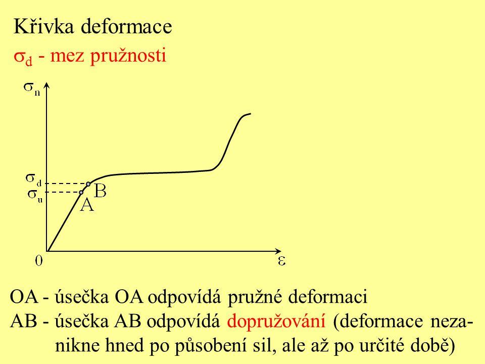Křivka deformace sd - mez pružnosti