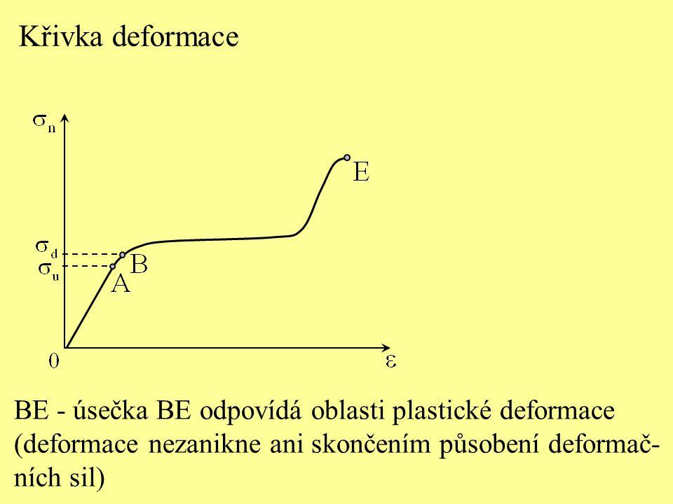 Křivka deformace BE - úsečka BE odpovídá oblasti plastické deformace