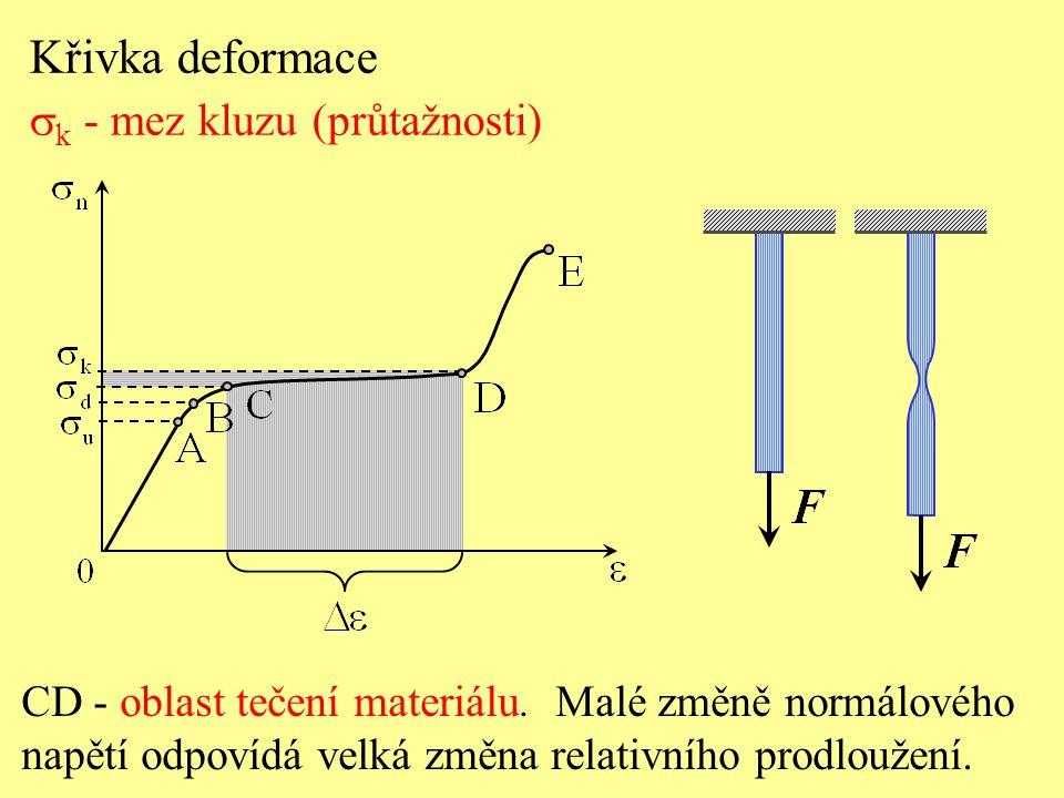 Křivka deformace sk - mez kluzu (průtažnosti)