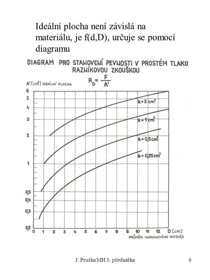 Ideální plocha není závislá na materiálu, je f(d,D), určuje se pomocí diagramu