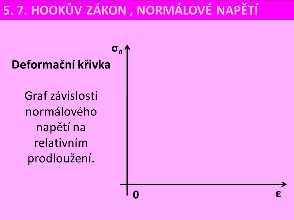 Graf závislosti normálového napětí na relativním prodloužení.