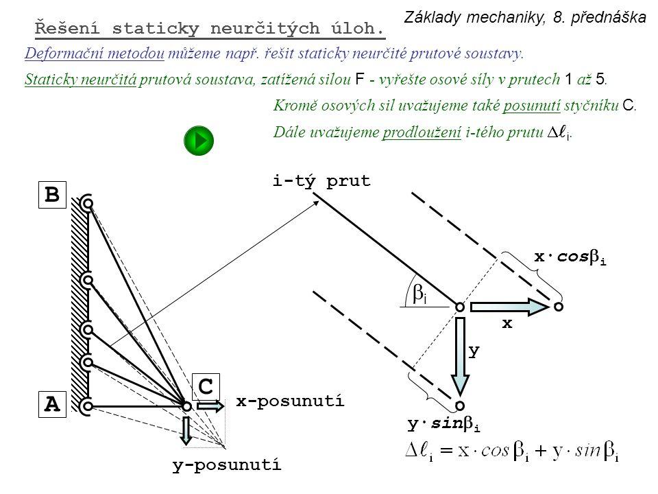 B C A bi Řešení staticky neurčitých úloh. i-tý prut x·cosbi x y