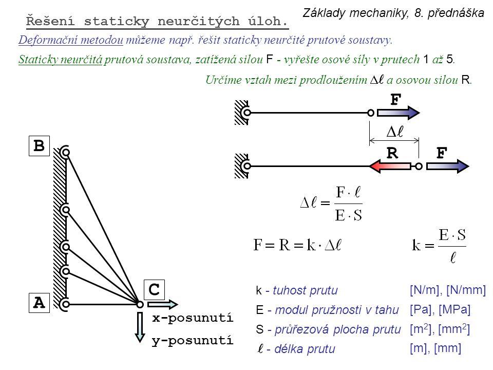 F B R F C A Dl Řešení staticky neurčitých úloh. x-posunutí y-posunutí