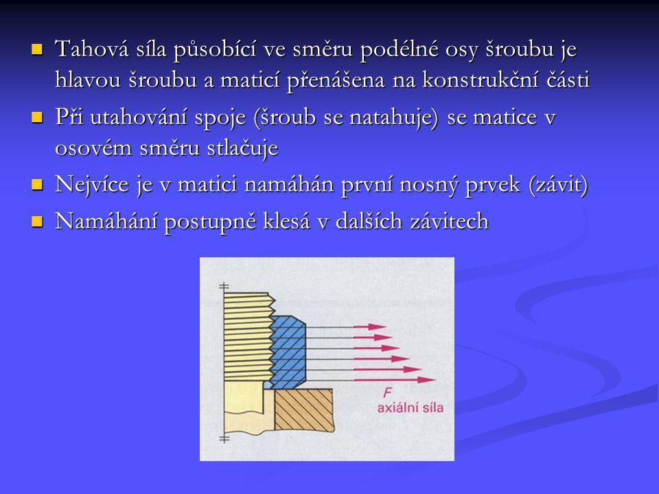 Tahová síla působící ve směru podélné osy šroubu je hlavou šroubu a maticí přenášena na konstrukční části