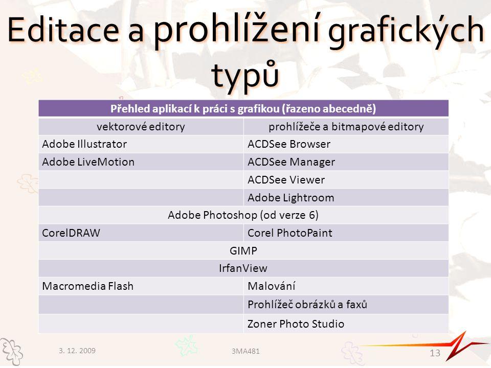 Editace a prohlížení grafických typů