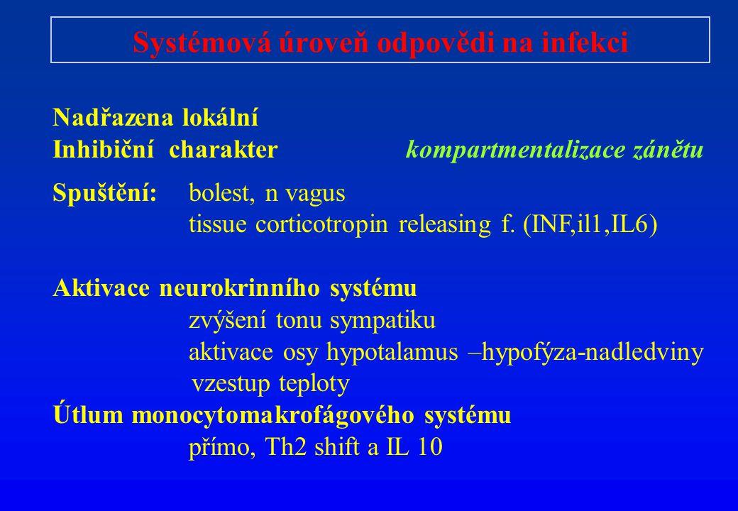 Systémová úroveň odpovědi na infekci