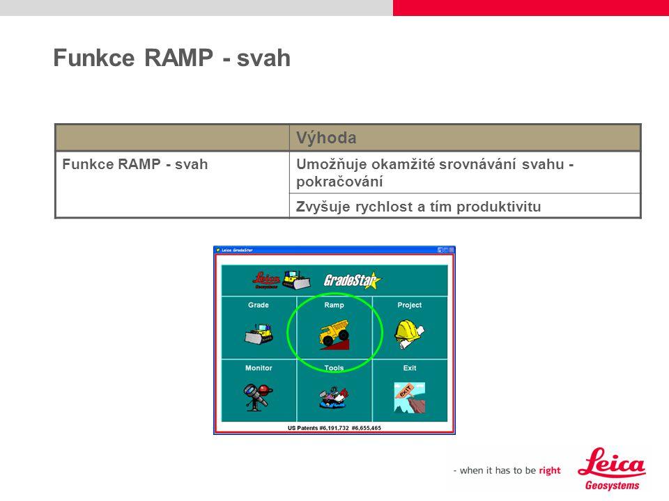 Funkce RAMP - svah Výhoda Funkce RAMP - svah