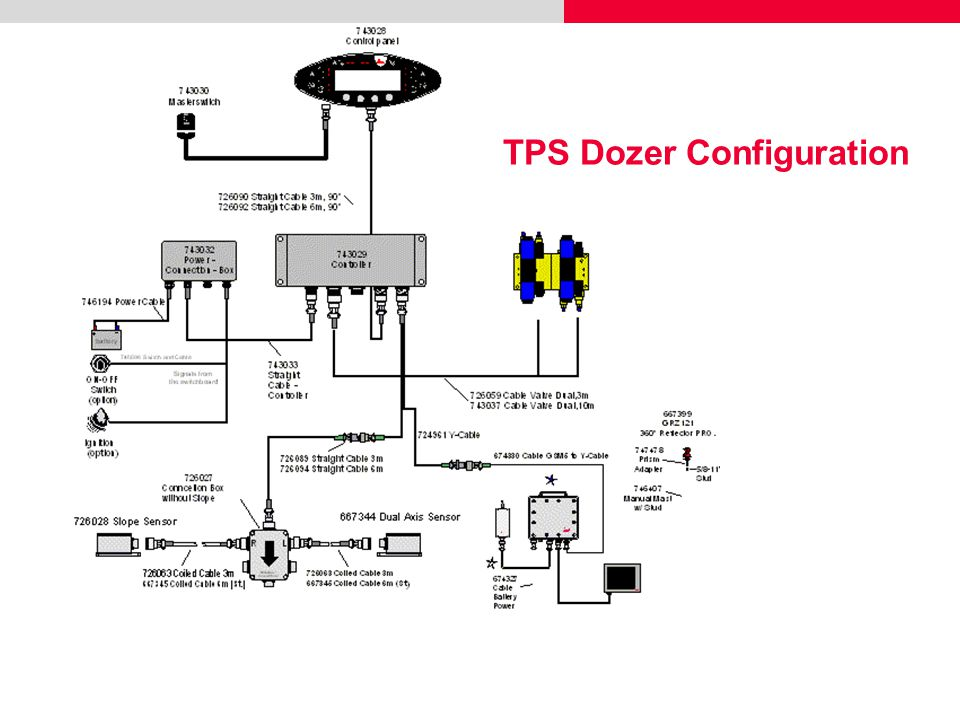 TPS Dozer Configuration