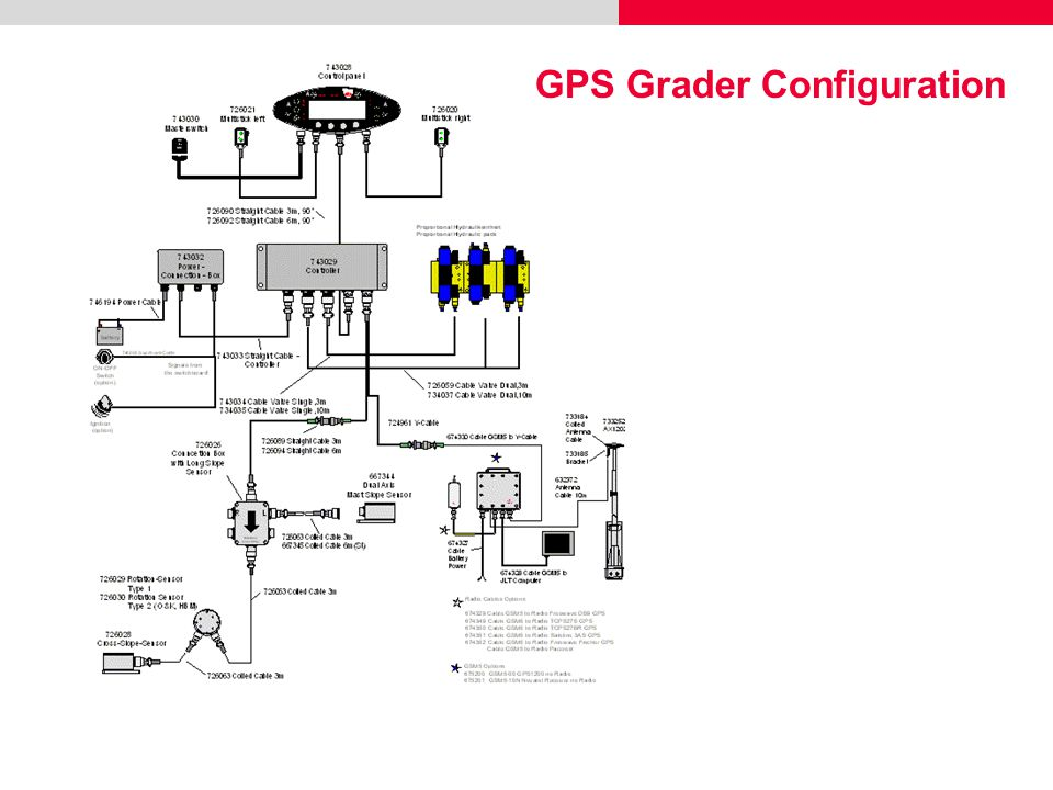 GPS Grader Configuration