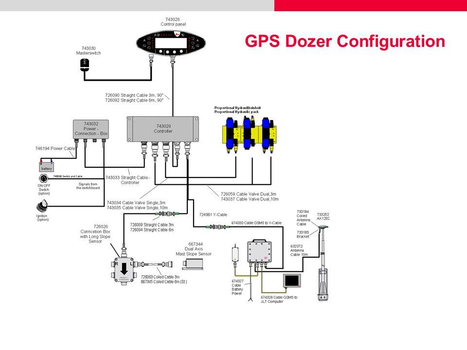 GPS Dozer Configuration