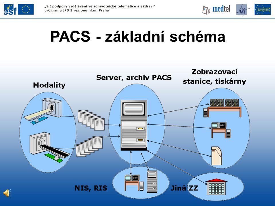 PACS - základní schéma