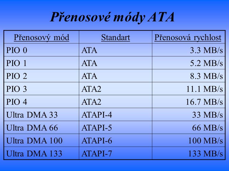 Přenosové módy ATA Přenosový mód Standart Přenosová rychlost PIO 0 ATA