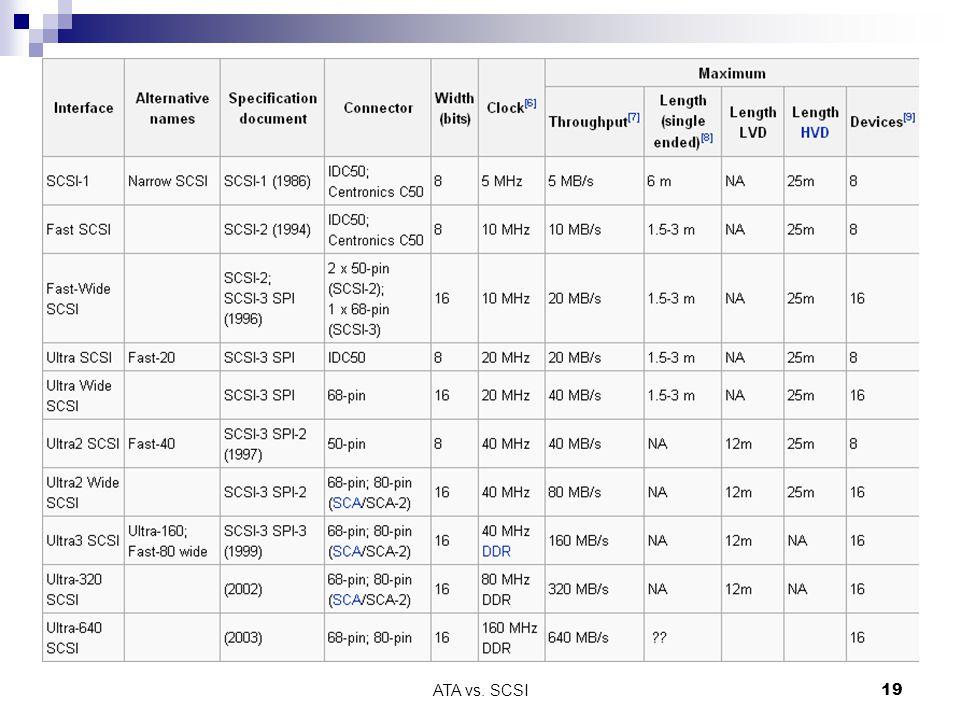 SCSI – kabeláž ATA vs. SCSI