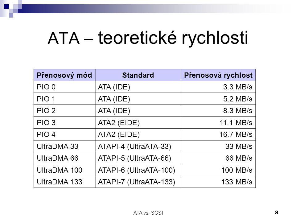 ATA – teoretické rychlosti