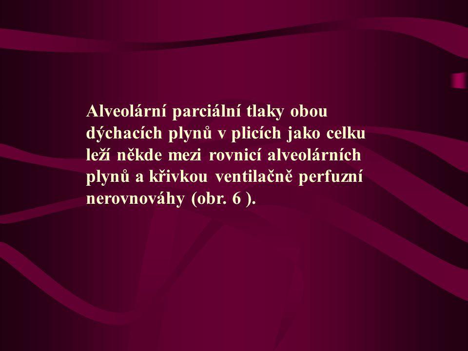 Alveolární parciální tlaky obou dýchacích plynů v plicích jako celku leží někde mezi rovnicí alveolárních plynů a křivkou ventilačně perfuzní nerovnováhy (obr.