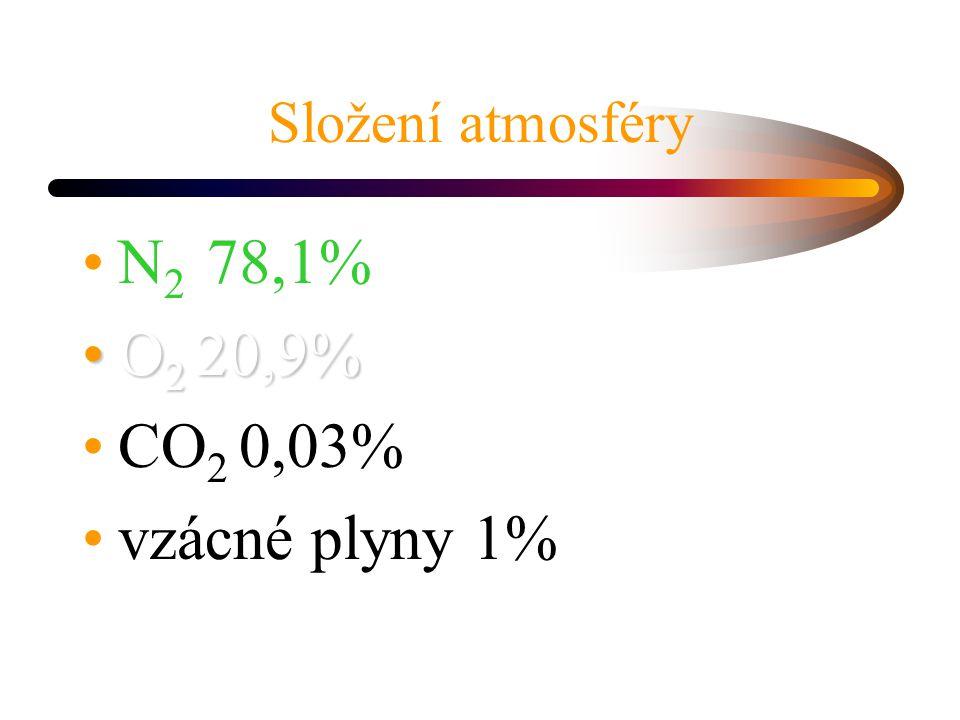 Složení atmosféry N2 78,1% O2 20,9% CO2 0,03% vzácné plyny 1%