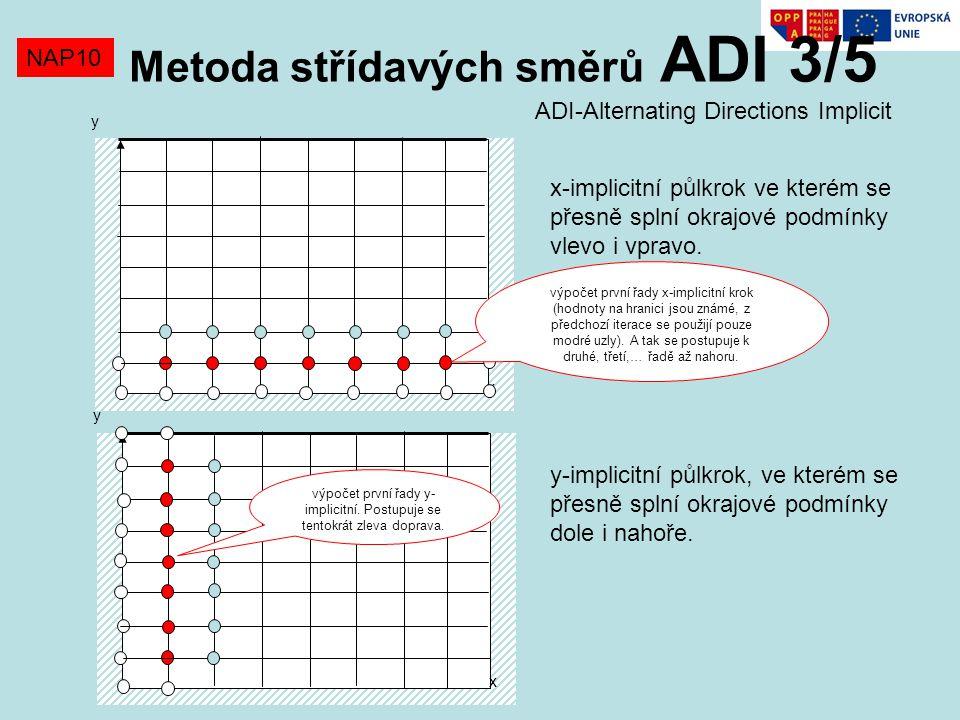 Metoda střídavých směrů ADI 3/5