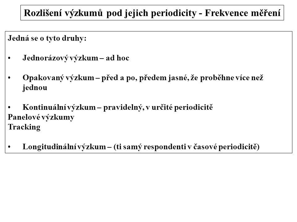 Rozlišení výzkumů pod jejich periodicity - Frekvence měření