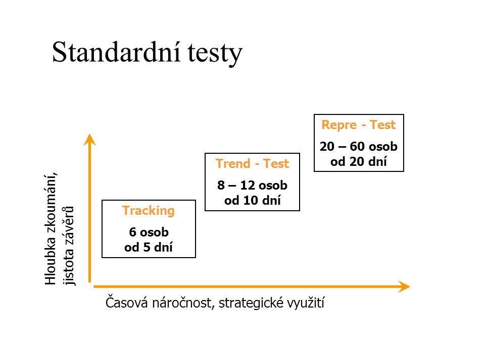 Standardní testy Hloubka zkoumání, jistota závěrů