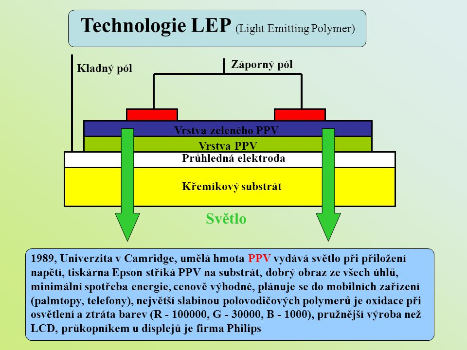 Technologie LEP (Light Emitting Polymer)