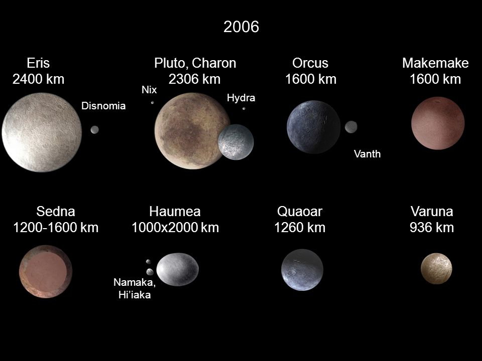 2006 Eris 2400 km Pluto, Charon 2306 km Orcus 1600 km Makemake 1600 km