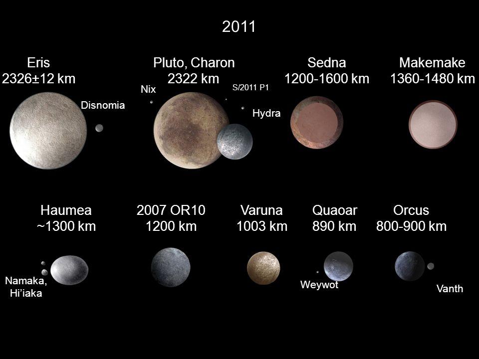 2011 Eris 2326±12 km Pluto, Charon 2322 km Sedna 1200-1600 km Makemake