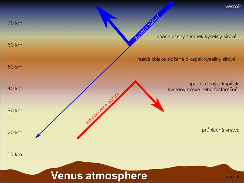 Venus atmosphere