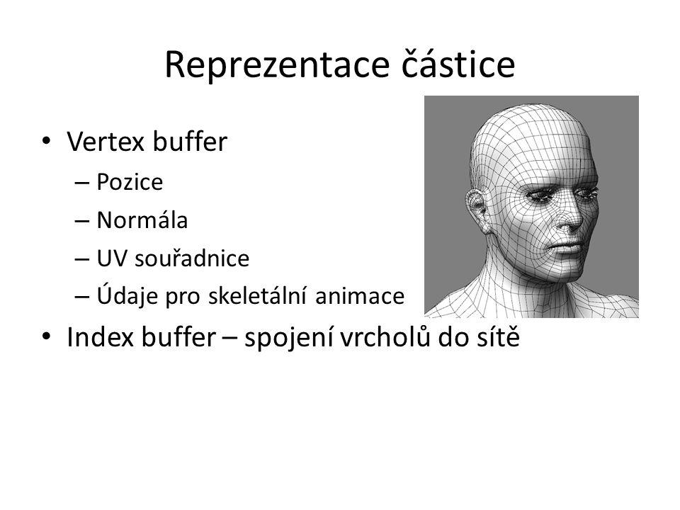 Reprezentace částice Vertex buffer