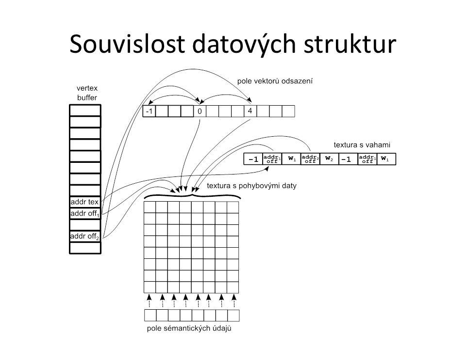Souvislost datových struktur