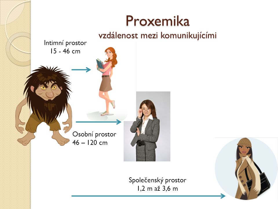 Proxemika vzdálenost mezi komunikujícími