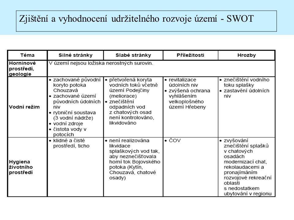 Zjištění a vyhodnocení udržitelného rozvoje území - SWOT