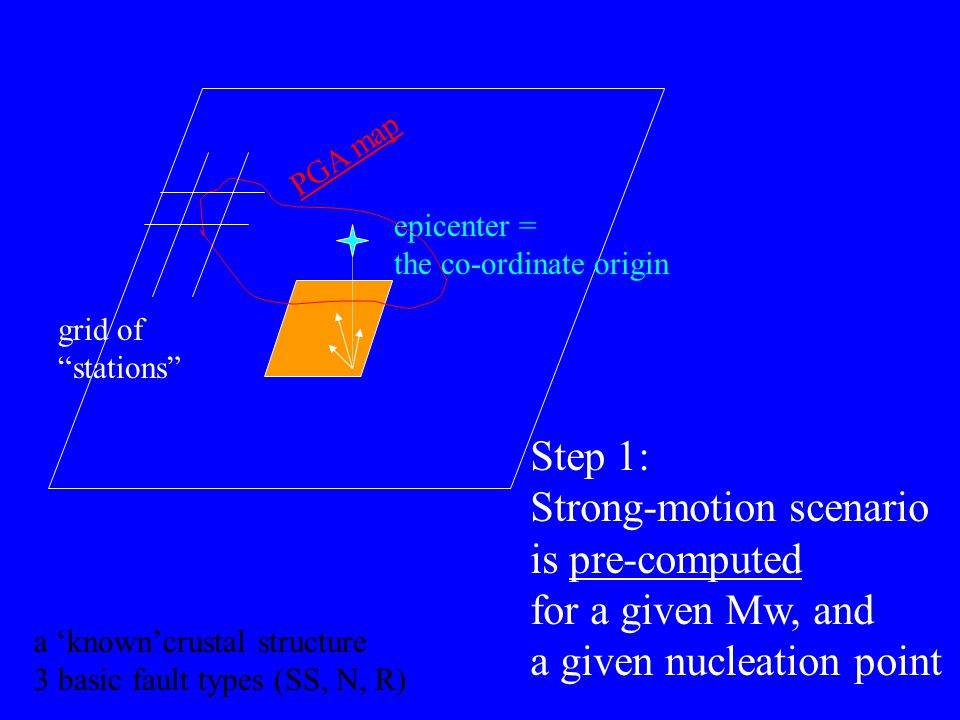 Strong-motion scenario is pre-computed for a given Mw, and