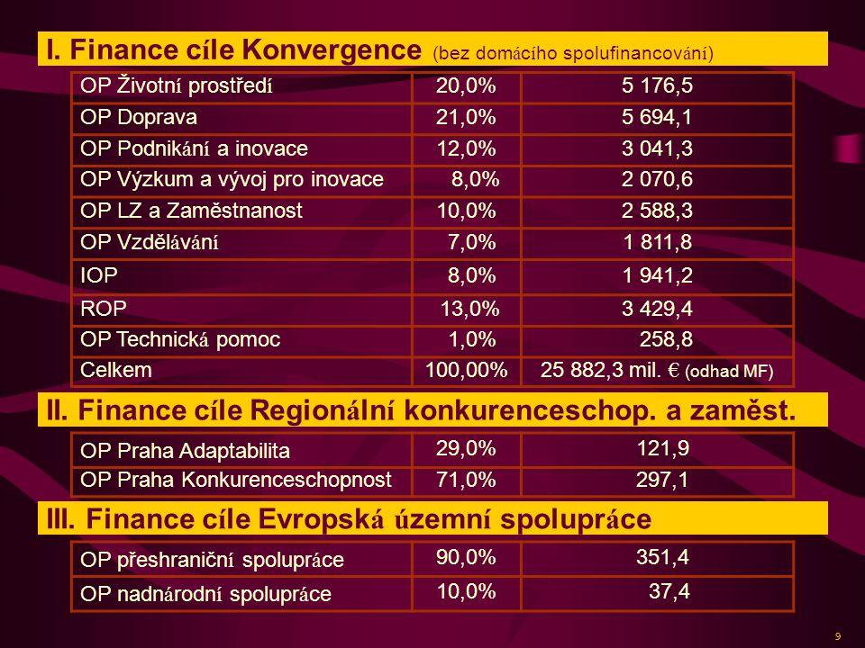 I. Finance cíle Konvergence (bez domácího spolufinancování)